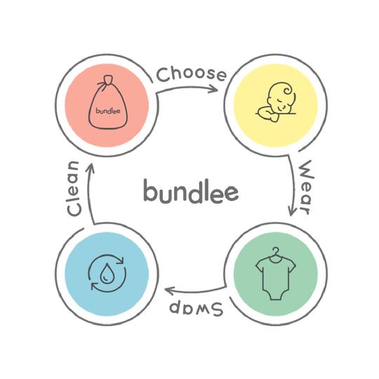 Bundlee - baby clothing rental